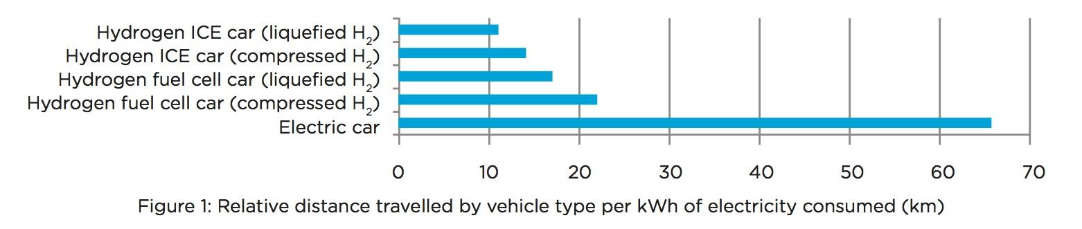 Gas Powered Car Vs Electric Car