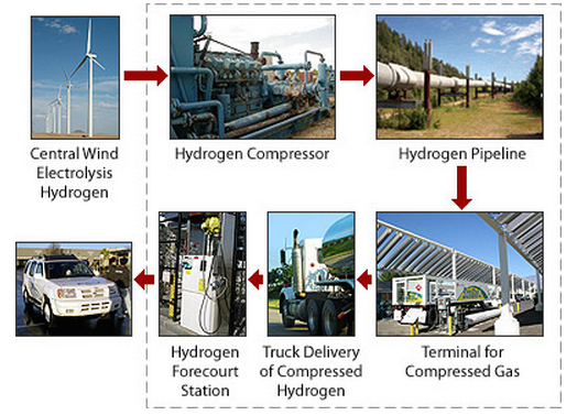 Department of Energy - Hydrogen Delivery Infrastructure