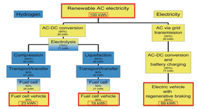 Hydrogen Fuel Cell Vehicle vs Electric Vehicle - Energy Efficiency