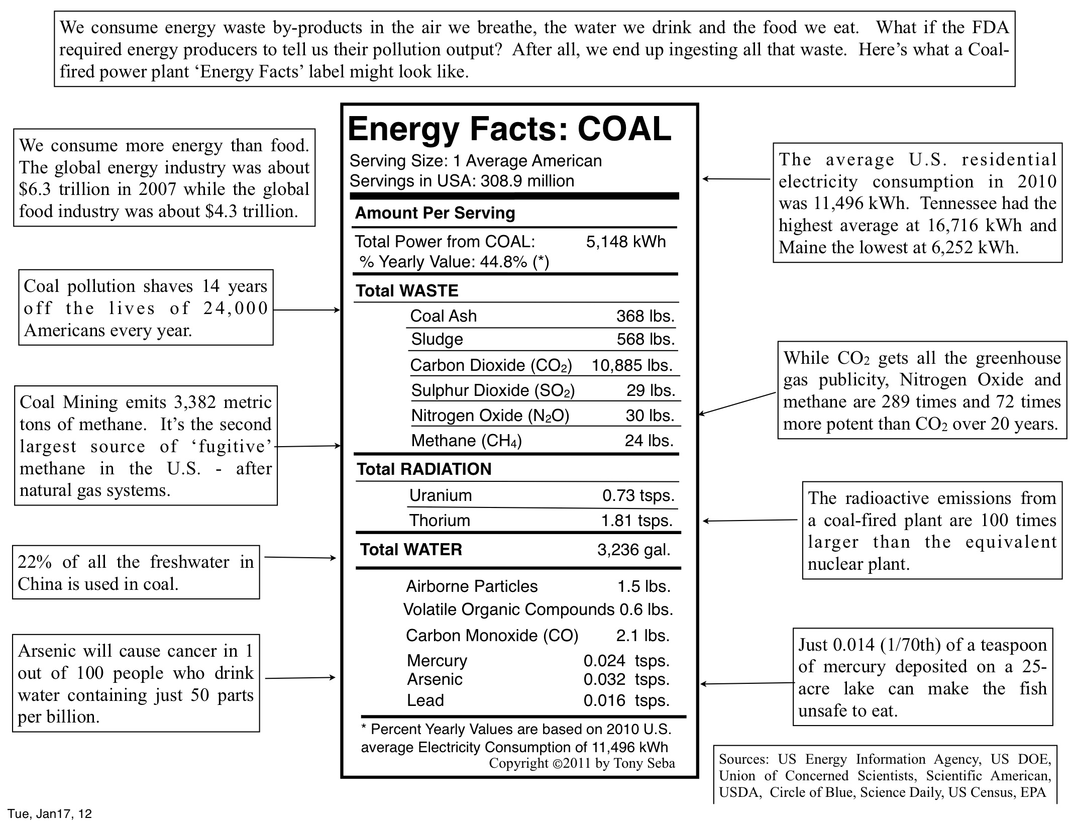 Energy Facts Label: COAL - Copyright © Tony Seba