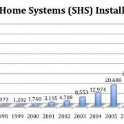 Grameen Shakti - Solar Home System Adoption Curve